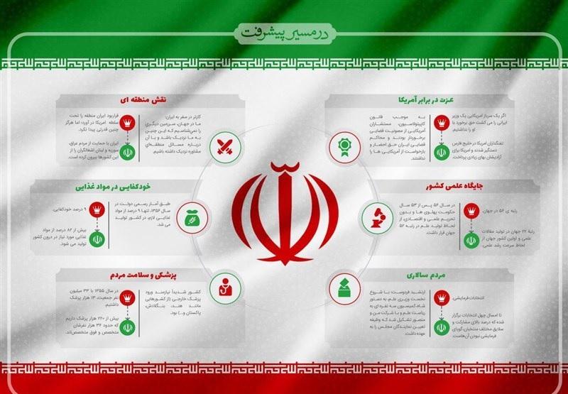 نرخ رشد علمی ایران ۱۱ برابر میانگین جهانی
