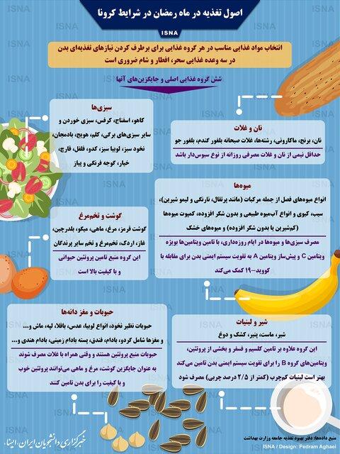 اینفوگرافیک-اصول-تغذیه-در-ماه-رمضان-در-شرایط-کرونا