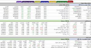 سامانه بورس اوراق بهادار تهران- روند بازار