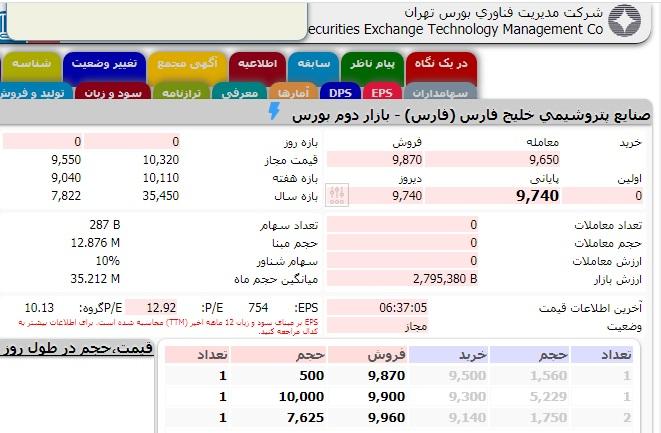 تصویر تابلو معاملاتی شرکت فارس، برترین شرکت ایران در سال ۹۹