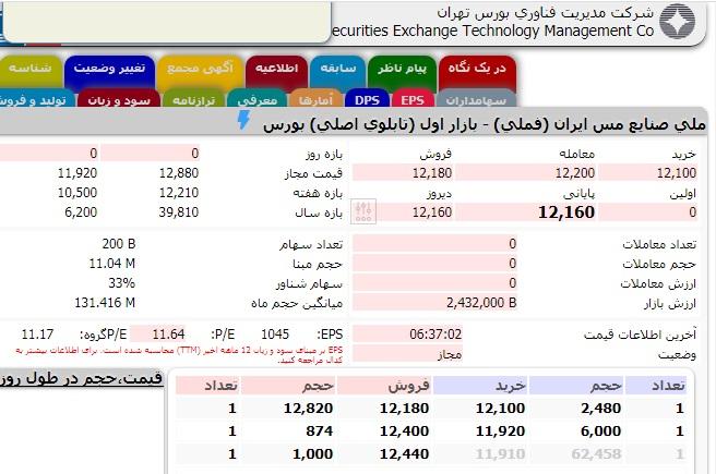 تصویر تابلو معاملاتی شرکت ملی صنایع مس ایران که در فهرست ۱۰۰ شرکت برتر ایران قرار دارد