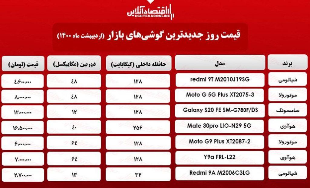 قیمت انواع موبایلهای جدید در سطح بازار تهران